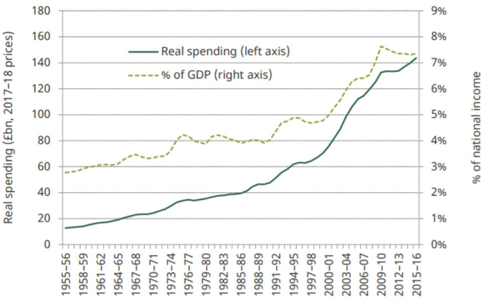 Figure 1. Annual UK public spending on health in real terms (2017-18 prices) and as a percentage of national income, 1955-56 to 2015-16